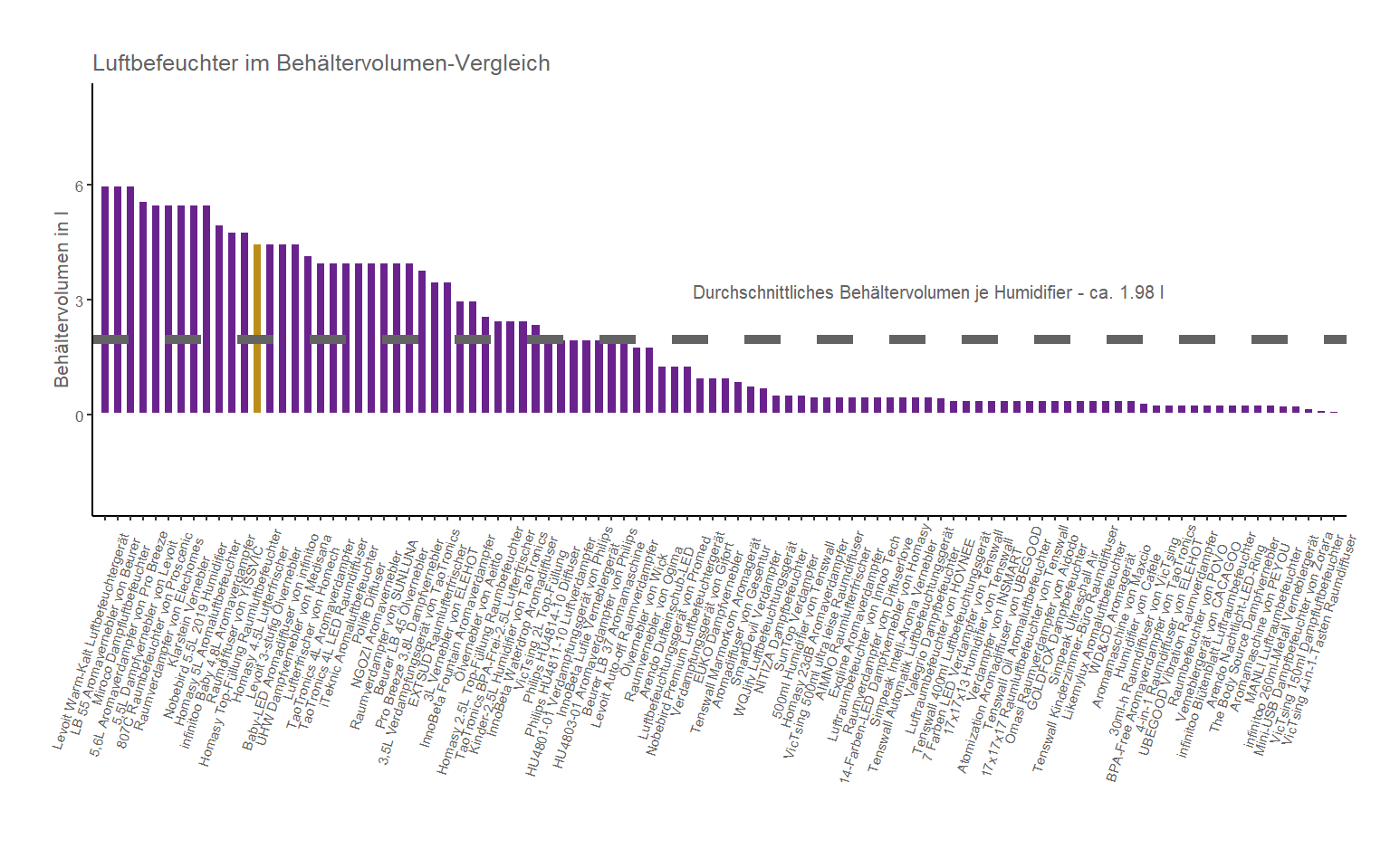 Wassertankvolumen-Vergleich von dem Homasy Raumdiffuser Top-Füllung