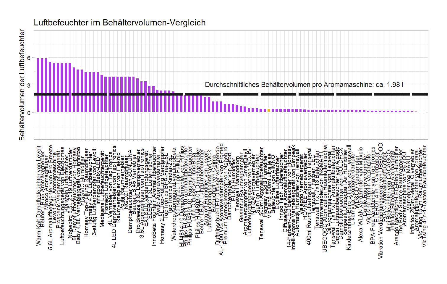 Behältervolumen-Vergleich von dem VicTsing Aromavernebler 500ml ultra leise