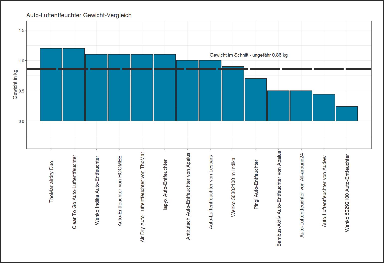 ausdifferenzierter Gewicht-Vergleich Auto-Entfeuchter Gewicht