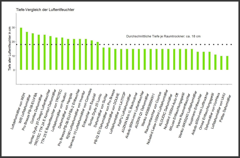 Tiefe-Vergleich aller Luftentfeuchter