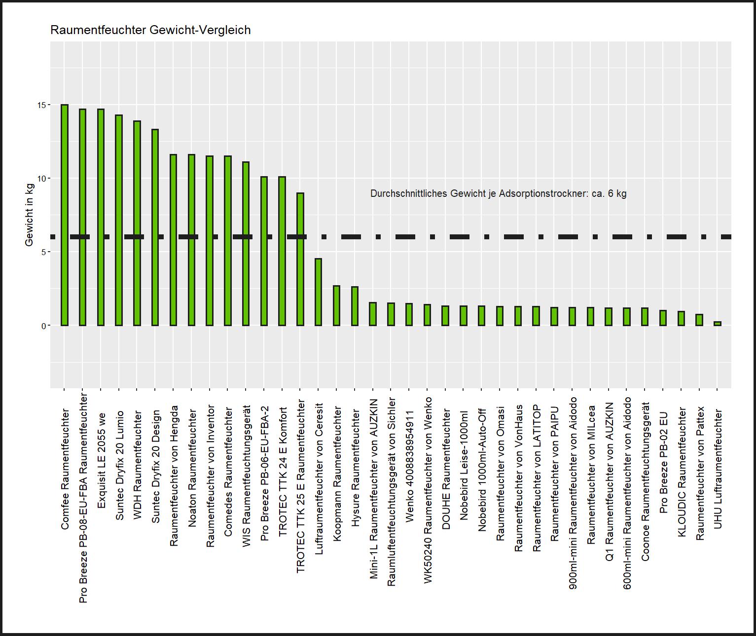 Gewicht-Vergleich aller Luftentfeuchter