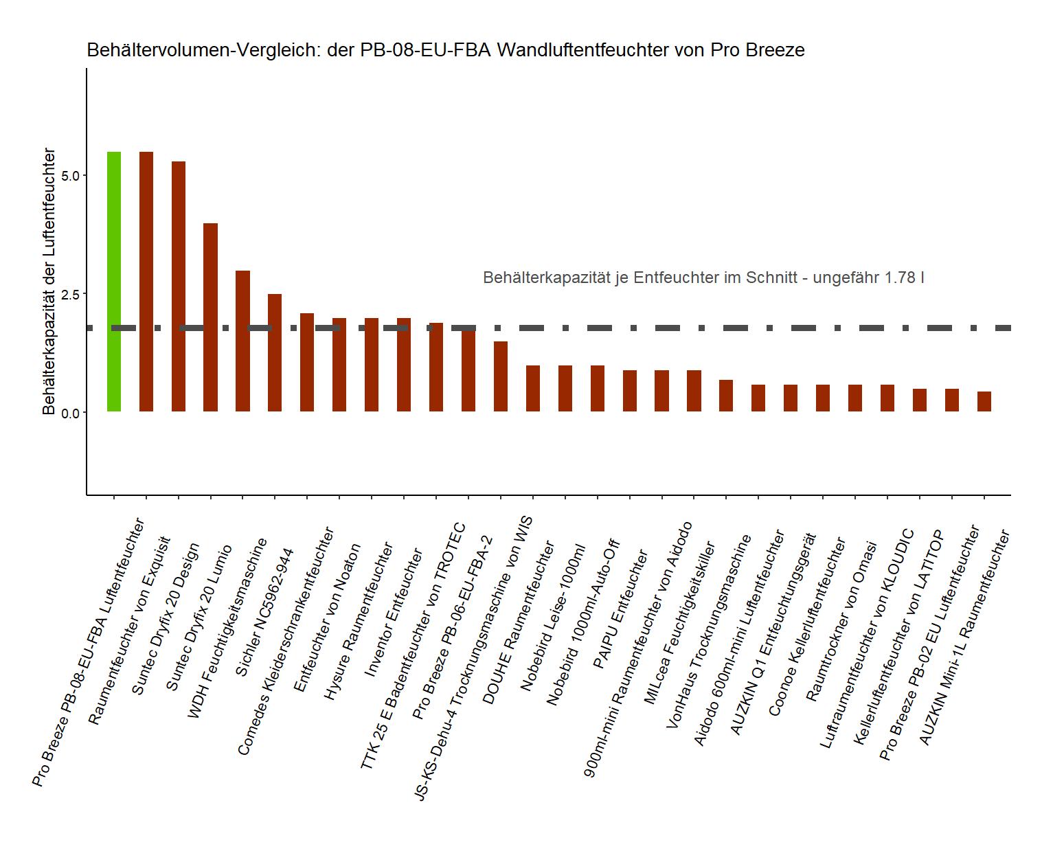 Behälterkapazität-Vergleich von dem Pro Breeze Entfeuchter PB-08-EU-FBA