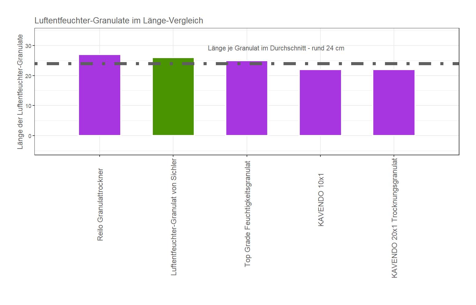 Länge-Vergleich von dem Sichler Luftentfeuchter-Granulat
