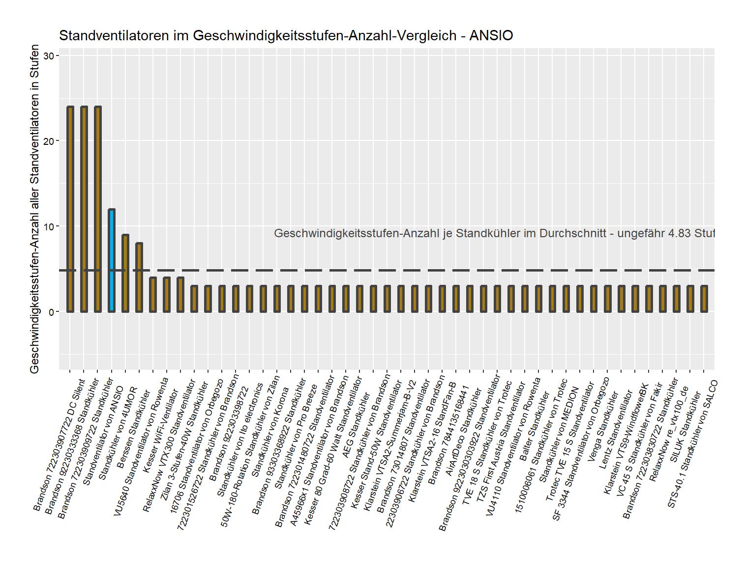 Geschwindigkeitsstufen-Anzahl-Vergleich von dem ANSIO Standkühler