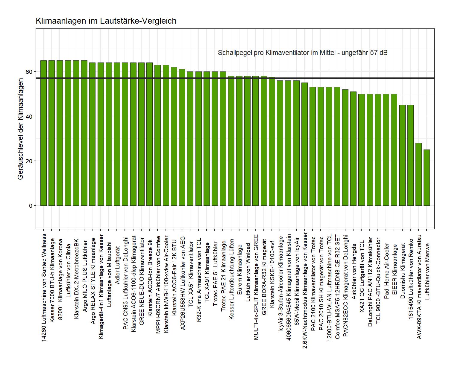 Geräuschpegel-Vergleich von dem Zilan Klimagerät 3-in-1-Luftkühler