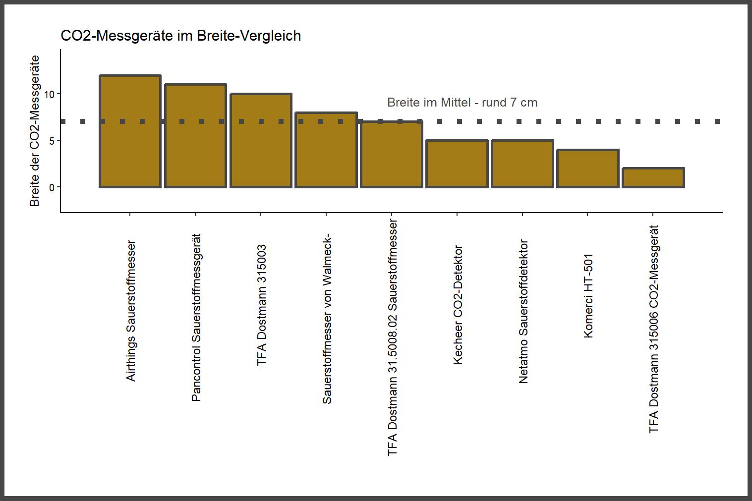 Breite-Vergleich von dem InLoveArts CO2-Messgerät InLove-0187