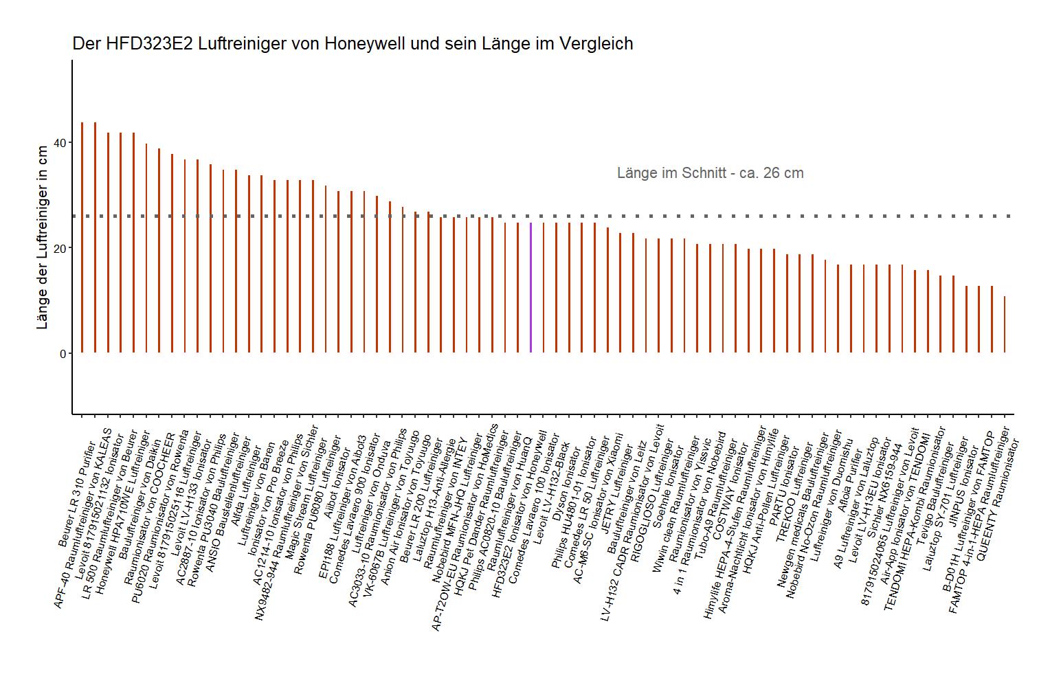 Länge-Vergleich von dem Honeywell Ionisator HFD323E2
