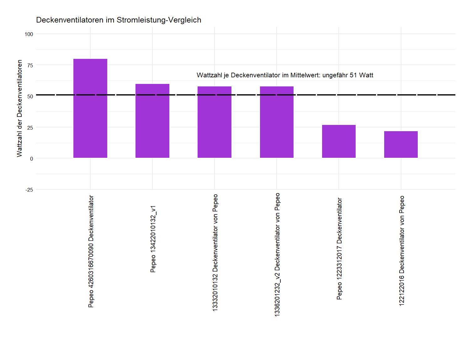Pepeo Stromverbrauch-Vergleich Deckenventilator