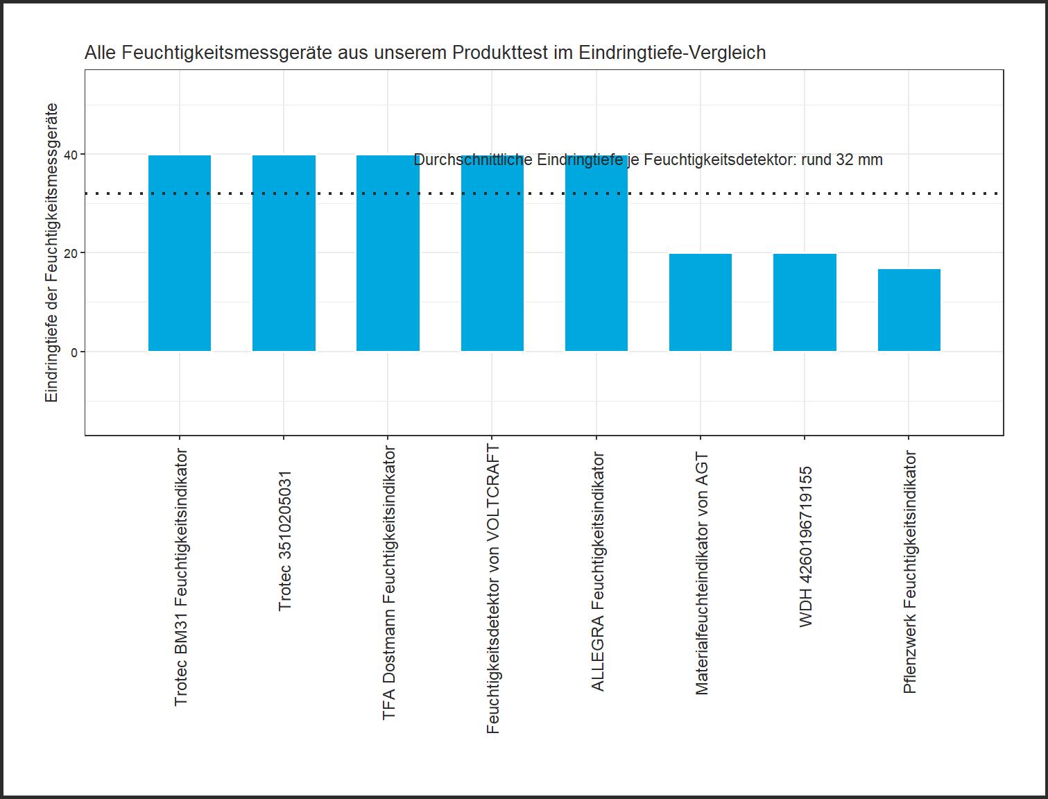 Eindringtiefe-Vergleich aller Feuchtigkeitsmessgeräte