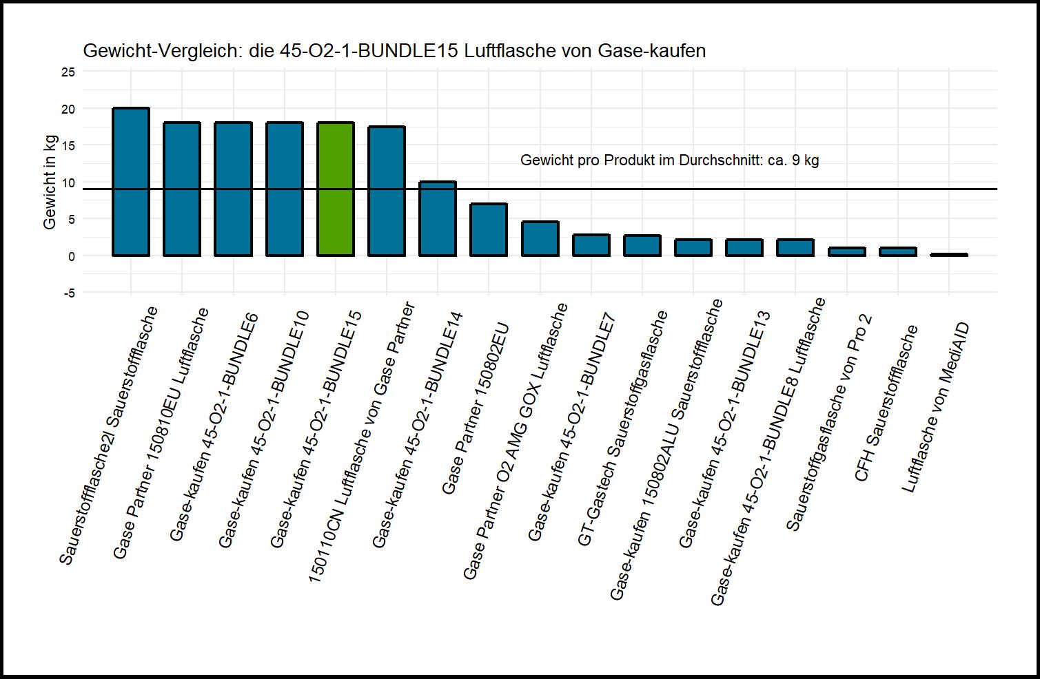 Gewicht-Vergleich von der Gase-kaufen Sauerstoffflasche 45-O2-1-BUNDLE15