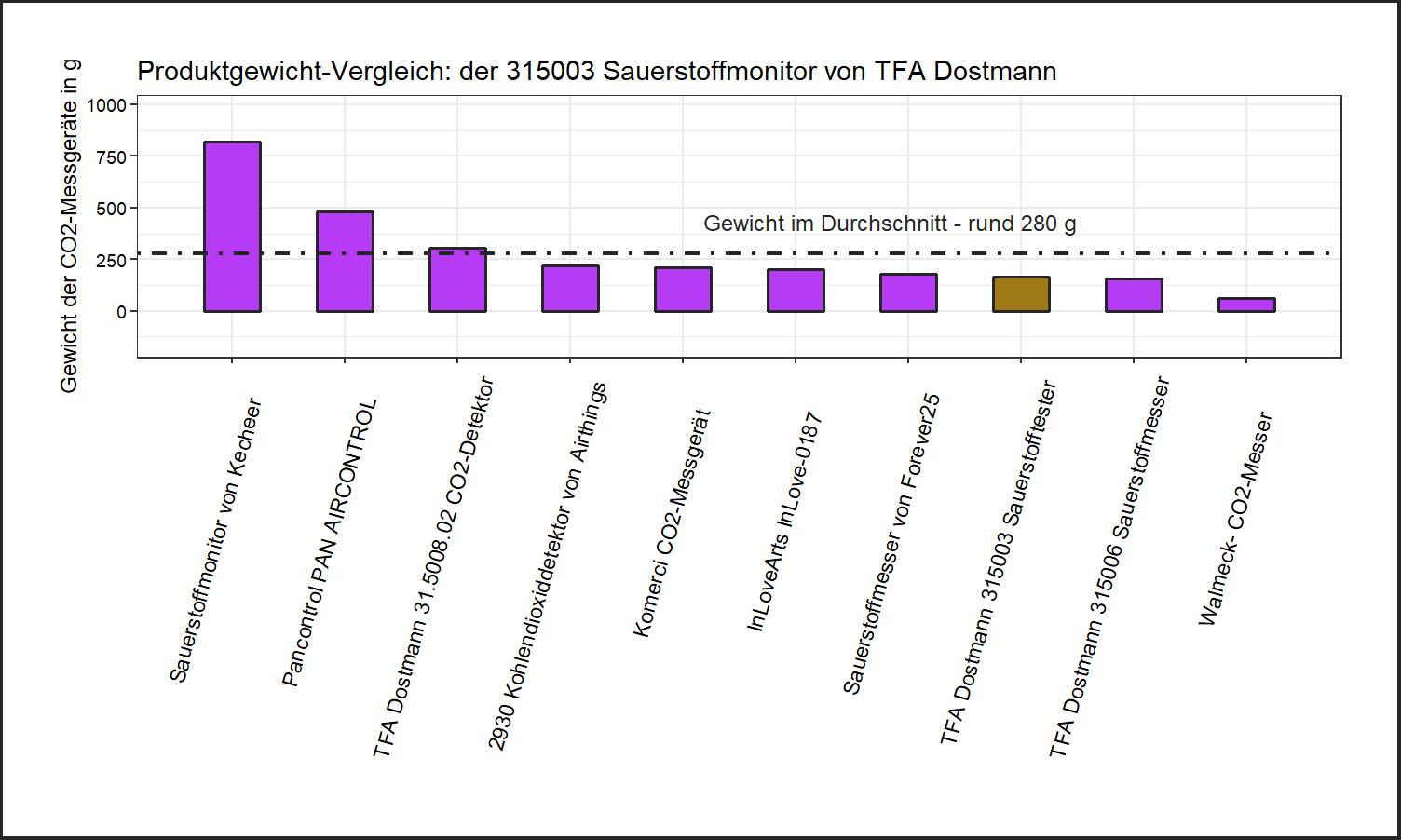 Gewicht-Vergleich von dem TFA Dostmann CO2-Monitor 315003