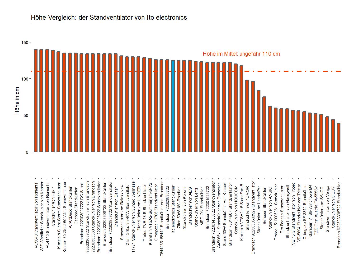 Höhe-Vergleich von dem Ito electronics Standventilator