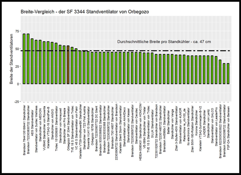 Produktbreite-Vergleich von dem Orbegozo Standkühler SF 3344