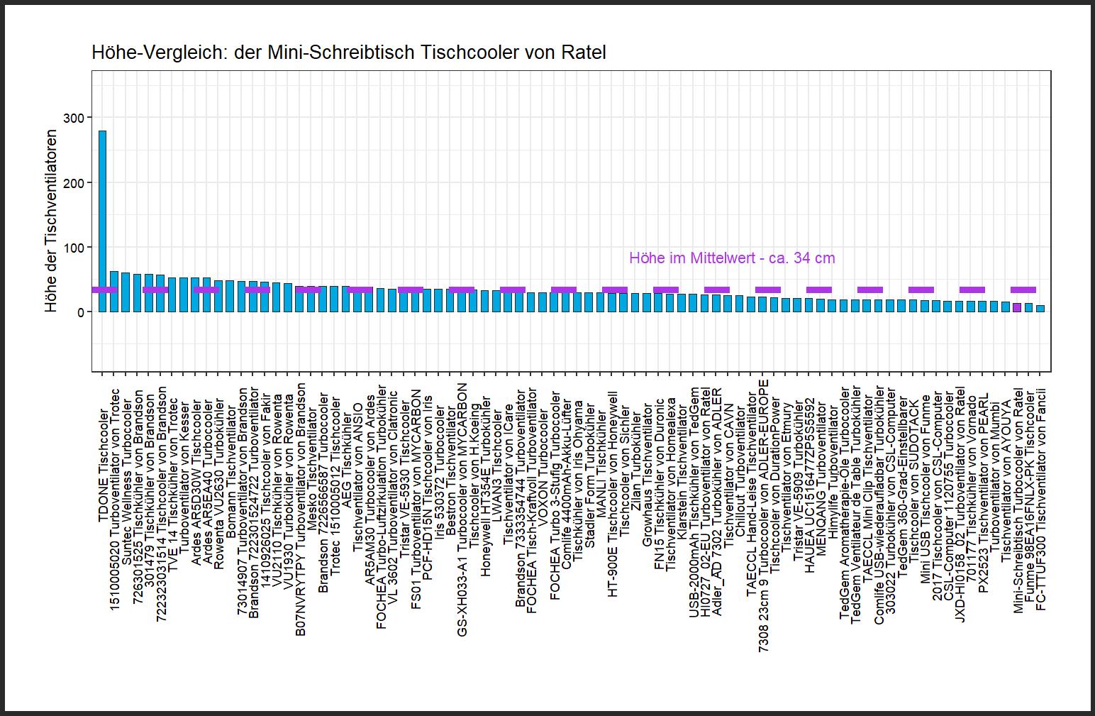 Höhe-Vergleich von dem Ratel Tischcooler Mini-Schreibtisch