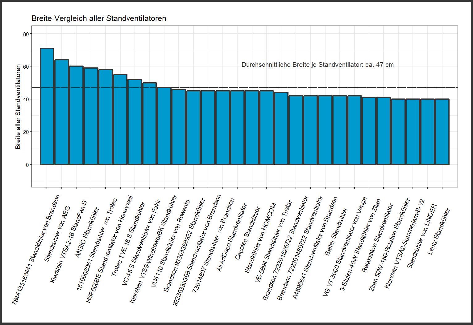 detaillierter Breite-Vergleich Standventilator Farbe
