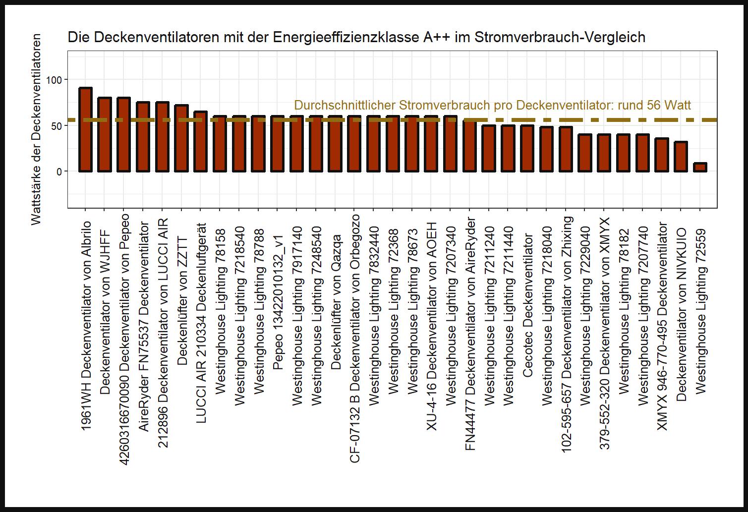 großer Stromstärke-Vergleich Deckenventilator Energieeffizienzklasse