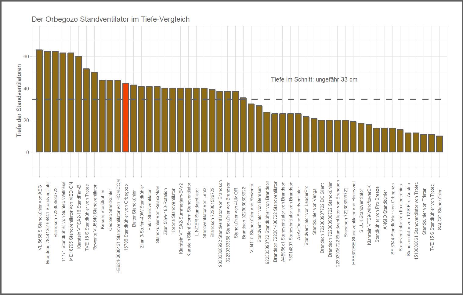 Tiefe-Vergleich von dem Orbegozo Standkühler 16706