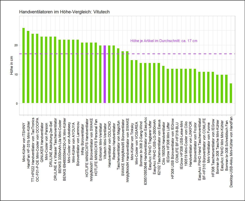 Höhe-Vergleich von dem Vitutech Mini-Cooler