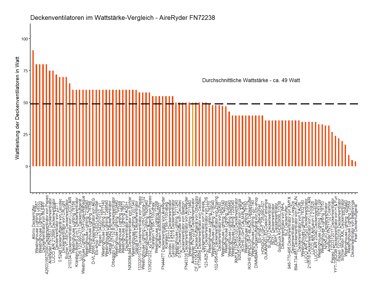 Wattstärke-Vergleich von dem AireRyder Deckenventilator FN72238