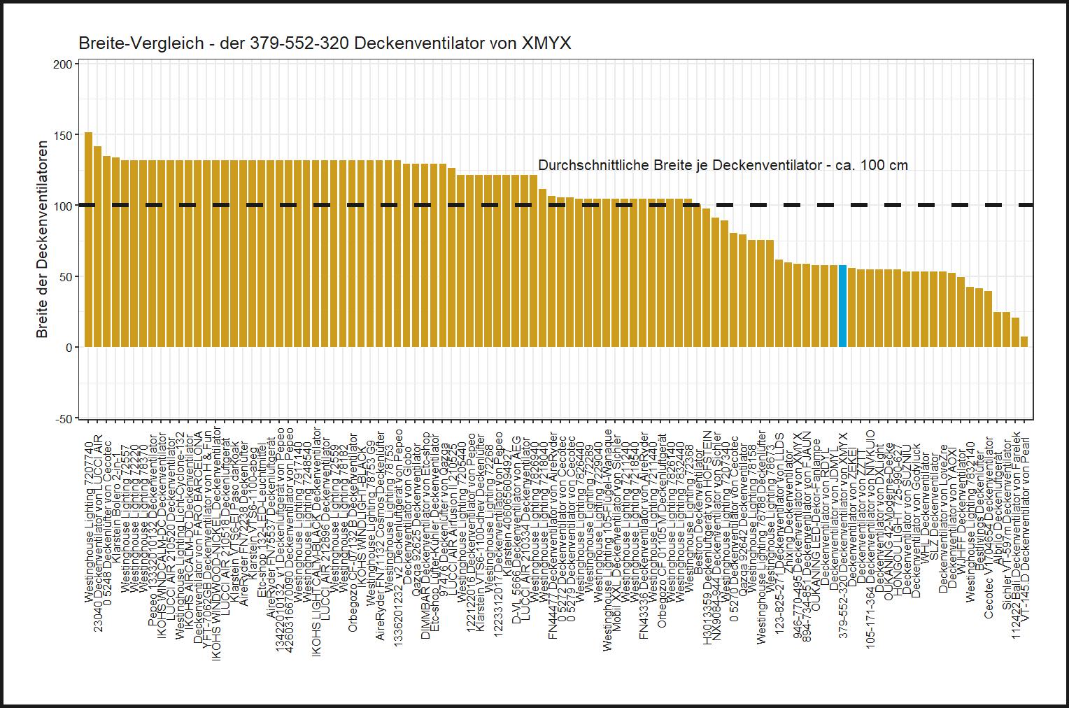 Breite-Vergleich von dem XMYX Deckenventilator 379-552-320